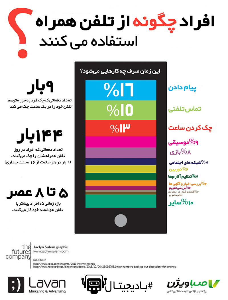 استفاده از تلفن همراه به روایت اعداد و ارقام