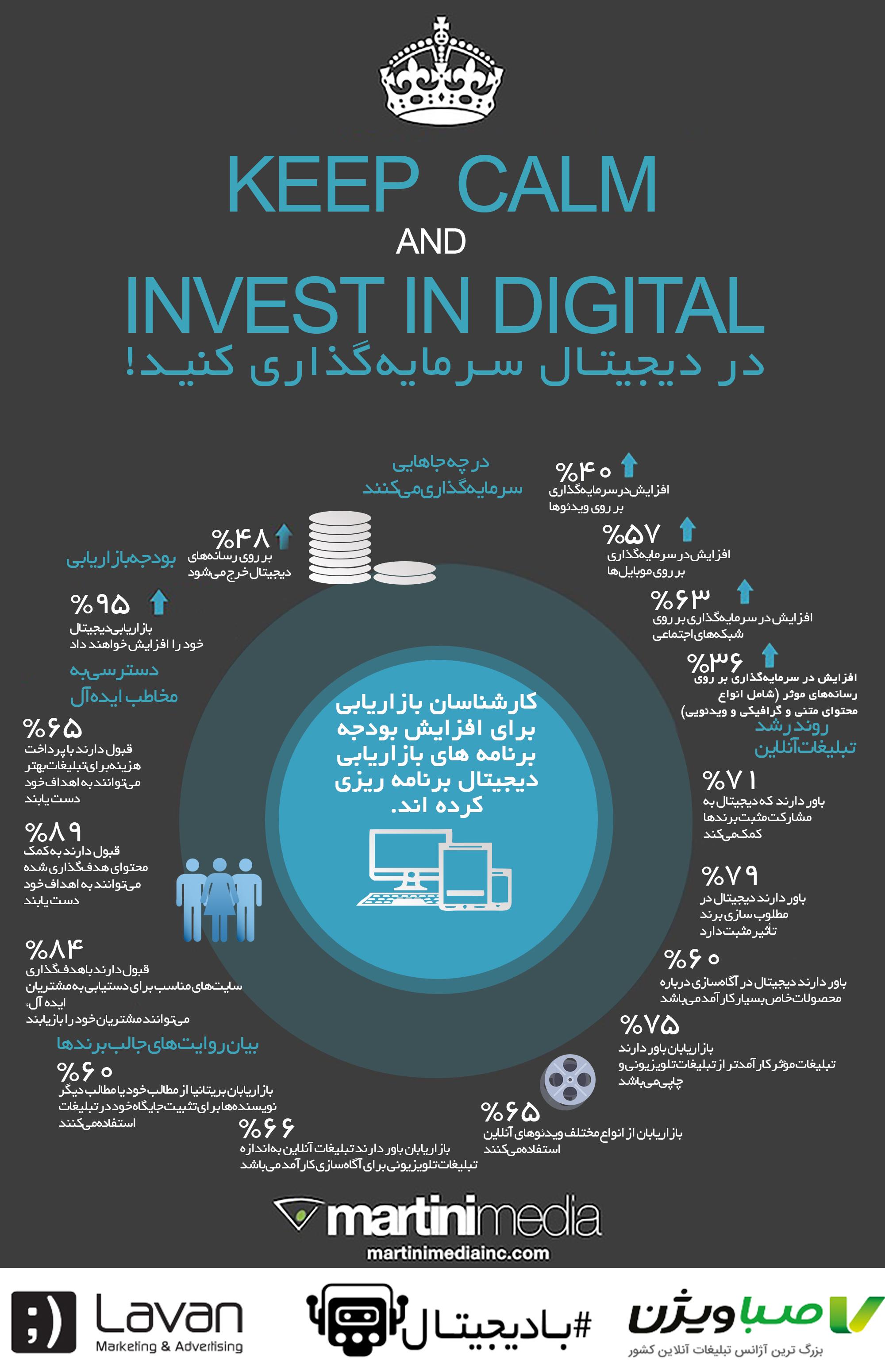 اهمیت سرمایهگذاری در بازاریابی و تبلیغات دیجیتال