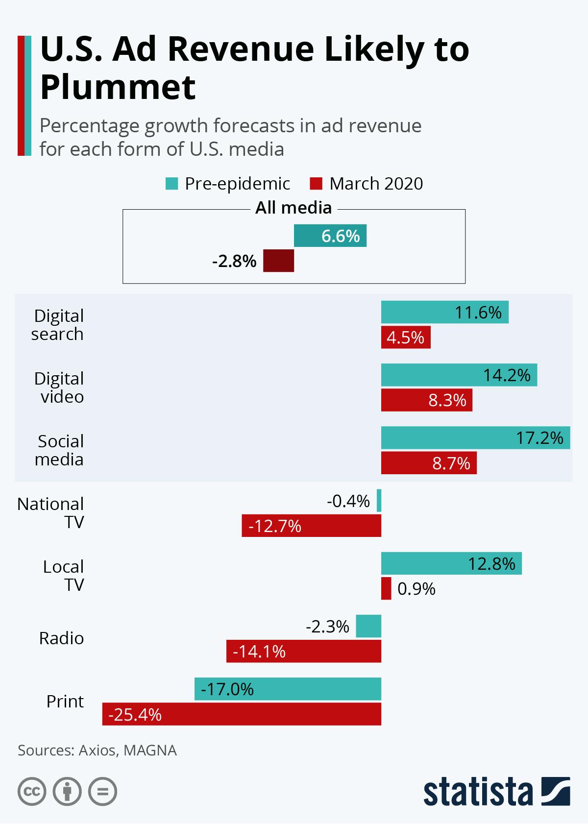 تبلیغات در دنیای دیجیتال